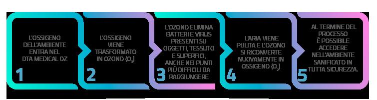 DTA_medical_serie_OZ_fasi_sanificazione-ozono